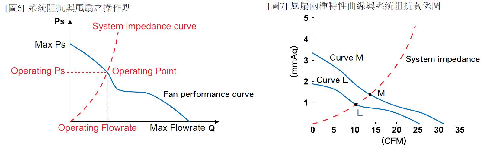 怎樣選擇合適的GLOBEFAN欣冠DC直流散熱風扇 (下)