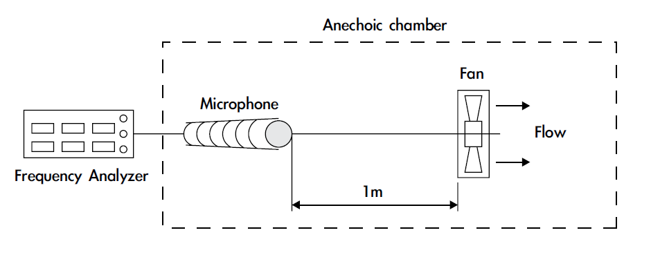 Acoustic measurement