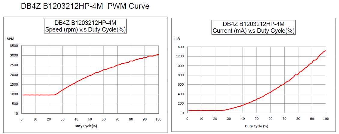 PWM (Pulse-Width Modulation)